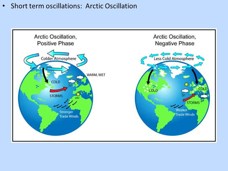 Short term oscillations: Arctic Oscillation