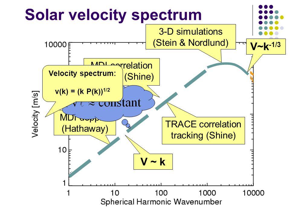 Solar velocity spectrum MDI doppler (Hathaway) TRACE correlation tracking (Shine) MDI correlation tracking (Shine) 3-D simulations (Stein & Nordlund) V ~ k V~k -1/3 Velocity spectrum: v(k) = (k P(k)) 1/2