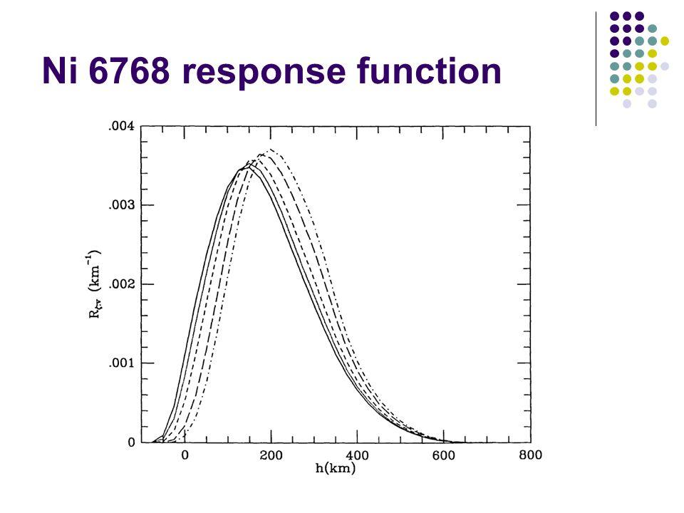 Ni 6768 response function