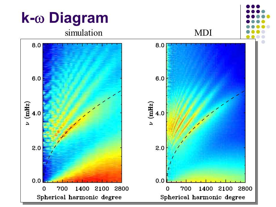 simulationMDI k-  Diagram