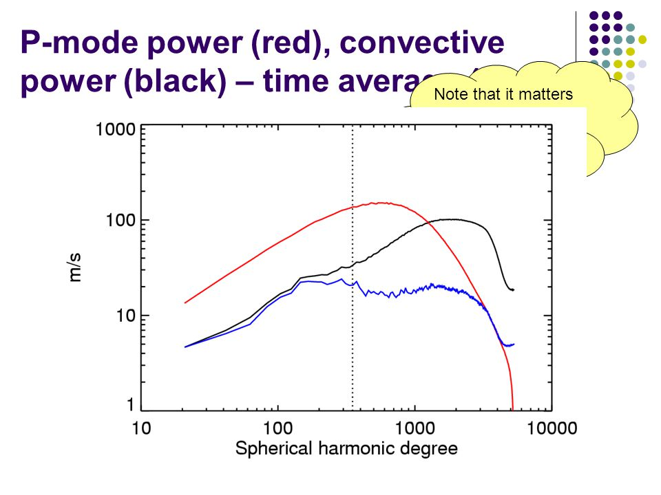 P-mode power (red), convective power (black) – time average (blue) Hi-res MDI Note that it matters very much how one computes power spectra