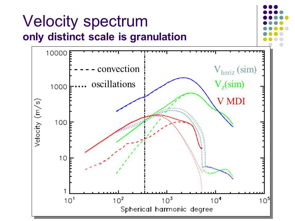 Velocity spectrum only distinct scale is granulation V horiz (sim) V z (sim) V MDI - - - - convection ….