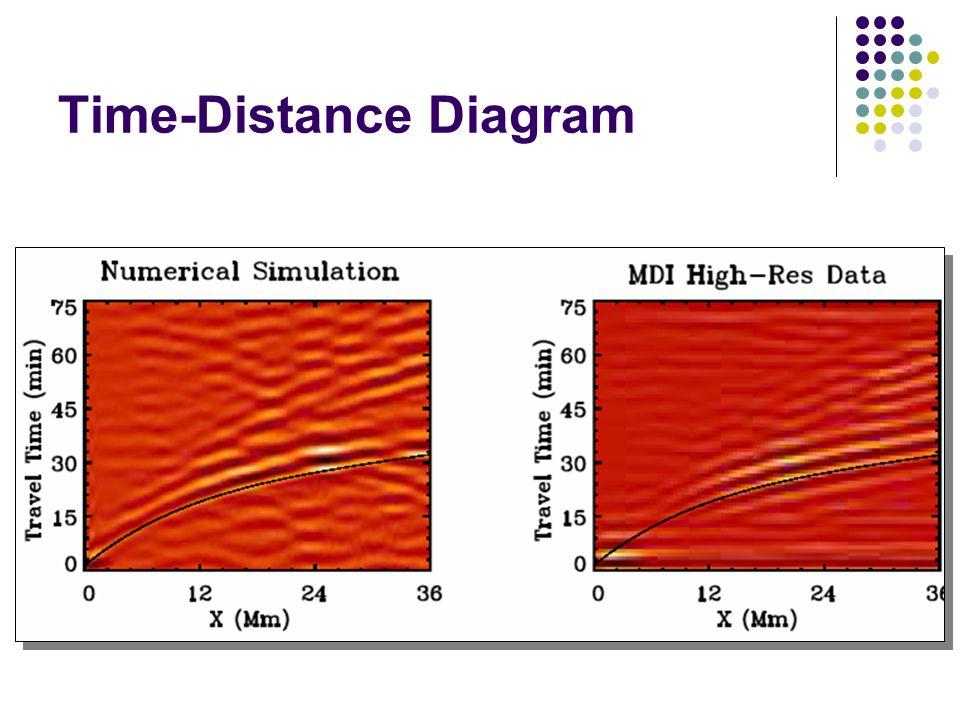 Time-Distance Diagram