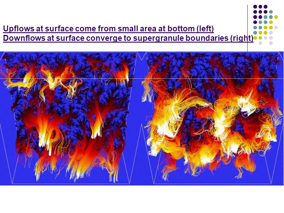 Upflows at surface come from small area at bottom (left) Downflows at surface converge to supergranule boundaries (right)