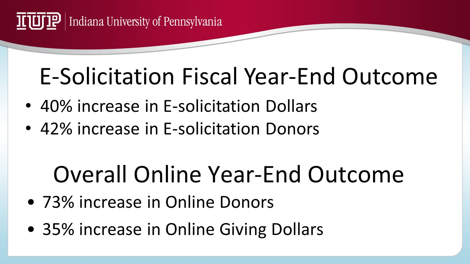 Overall Online Year-End Outcome 73% increase in Online Donors 35% increase in Online Giving Dollars E-Solicitation Fiscal Year-End Outcome 40% increas
