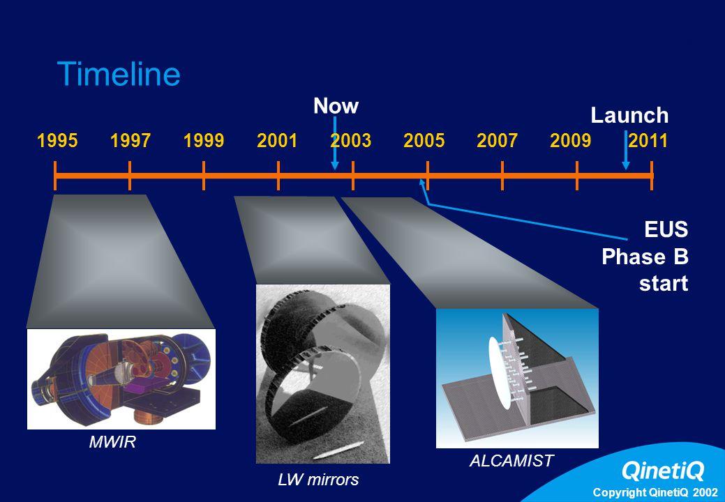 Copyright QinetiQ 2002 10 Timeline 199520111997199920012003200520072009 EUS Phase B start Now Launch MWIR LW mirrors ALCAMIST