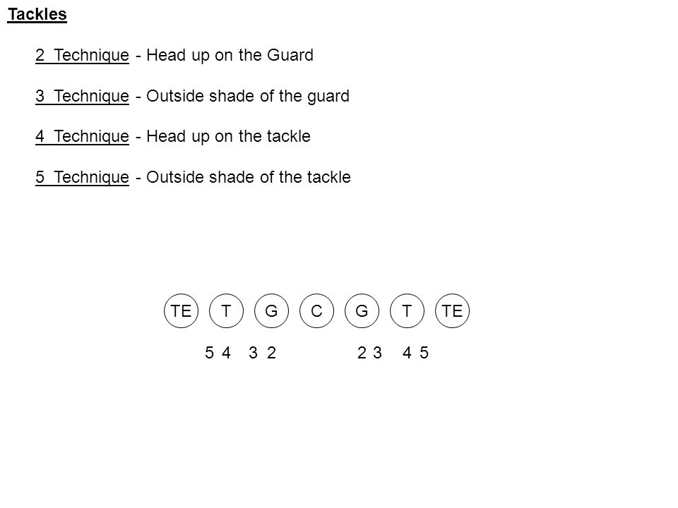 Tackles 2 Technique - Head up on the Guard 3 Technique - Outside shade of the guard 4 Technique - Head up on the tackle 5 Technique - Outside shade of