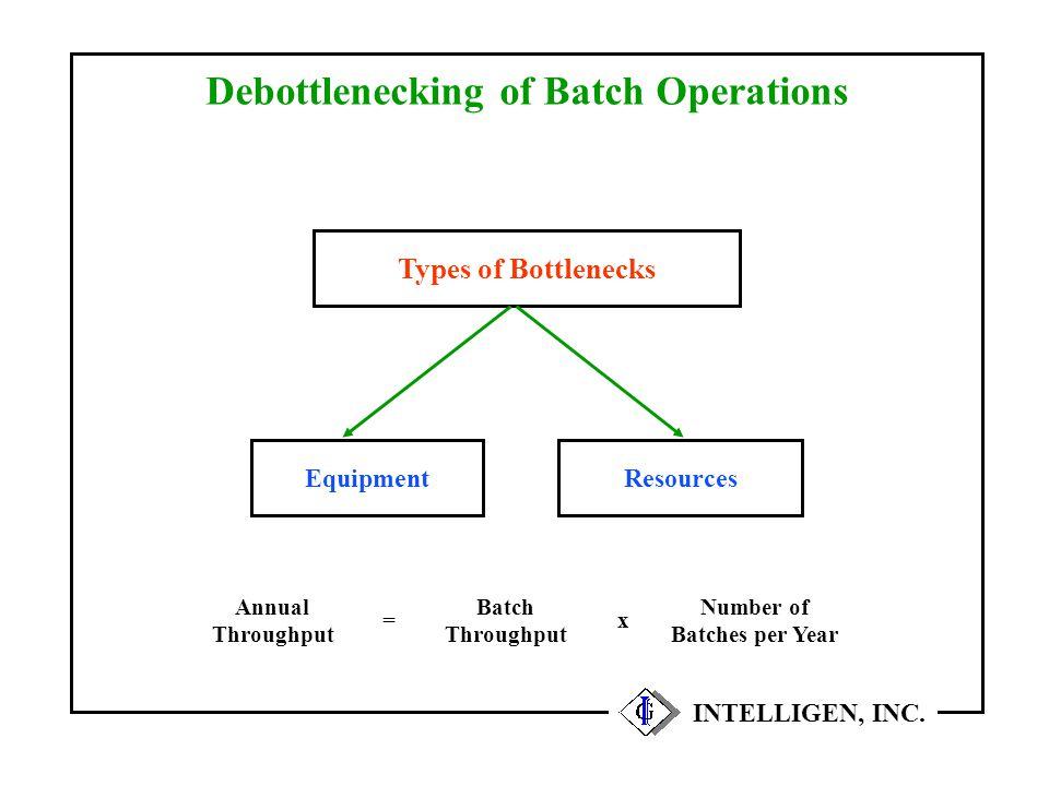 Debottlenecking of Batch Operations INTELLIGEN, INC. EquipmentResources Types of Bottlenecks Annual Throughput Batch Throughput x Number of Batches pe
