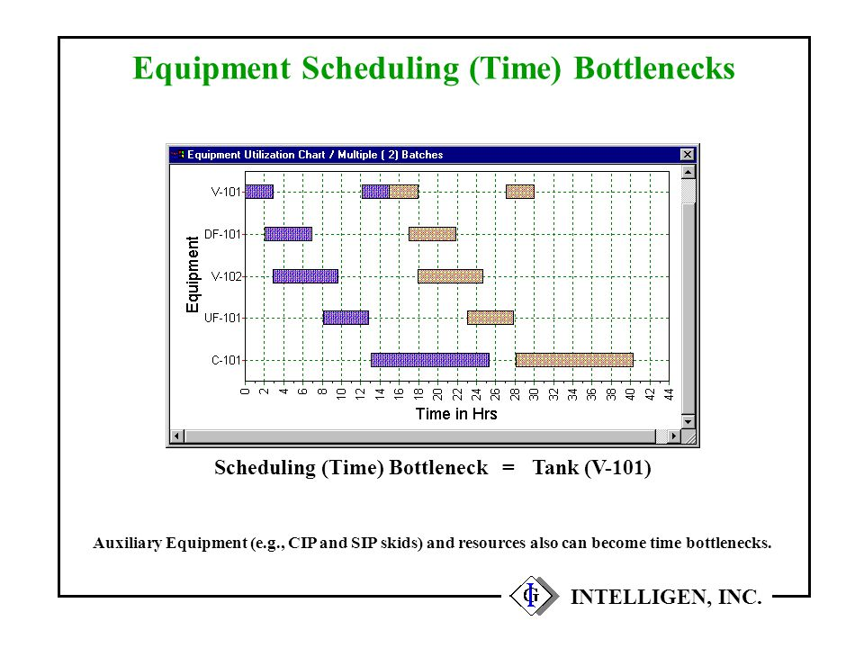 INTELLIGEN, INC. Equipment Scheduling (Time) Bottlenecks Auxiliary Equipment (e.g., CIP and SIP skids) and resources also can become time bottlenecks.