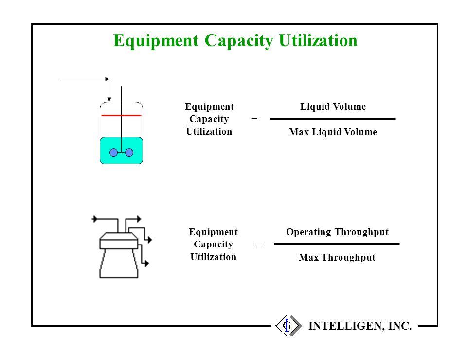 Equipment Capacity Utilization INTELLIGEN, INC. Equipment Capacity Utilization Liquid Volume Max Liquid Volume = Equipment Capacity Utilization Operat