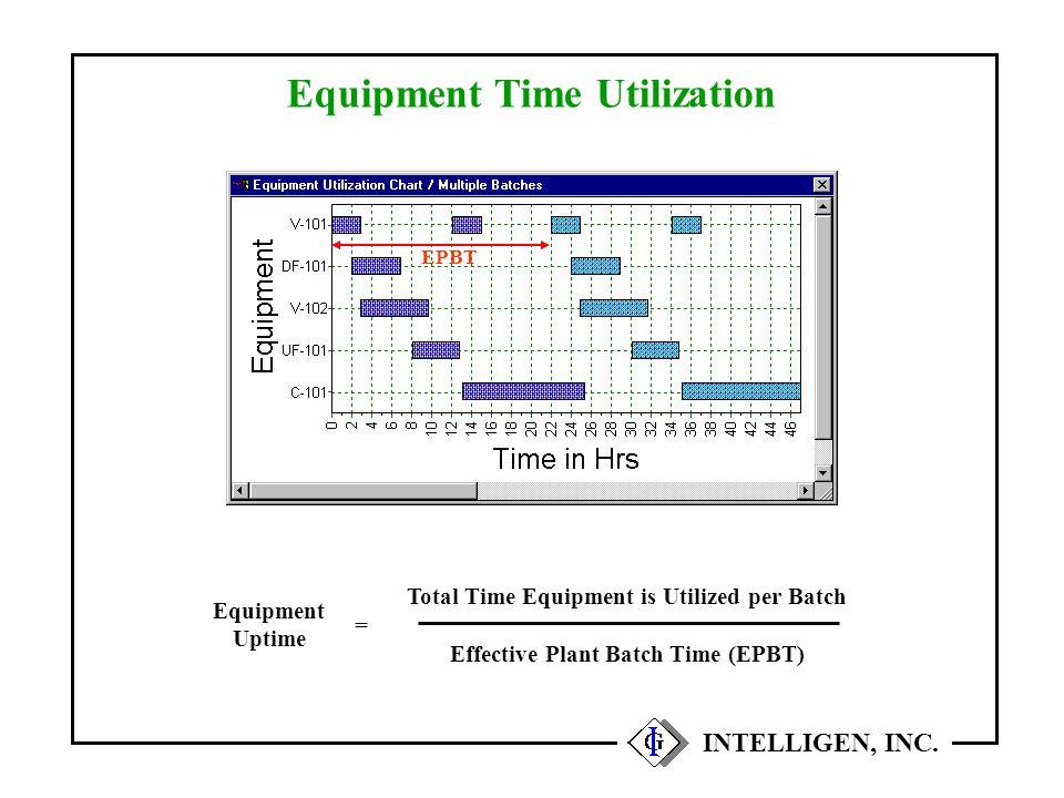 Equipment Time Utilization INTELLIGEN, INC. Equipment Uptime Total Time Equipment is Utilized per Batch Effective Plant Batch Time (EPBT) = EPBT