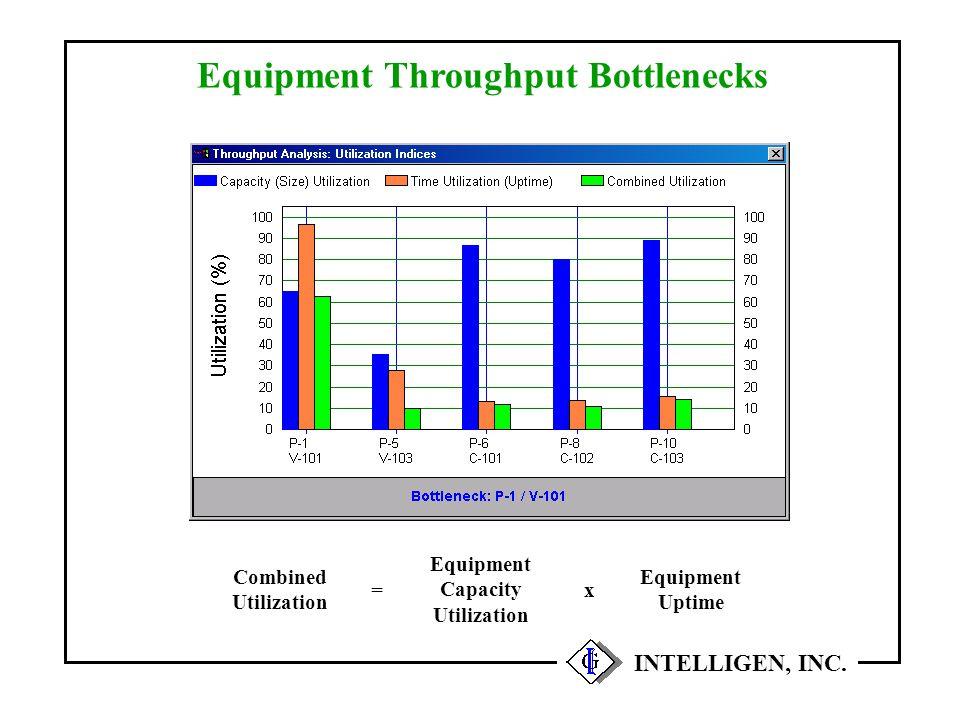 Equipment Throughput Bottlenecks INTELLIGEN, INC. Combined Utilization = Equipment Capacity Utilization x Equipment Uptime