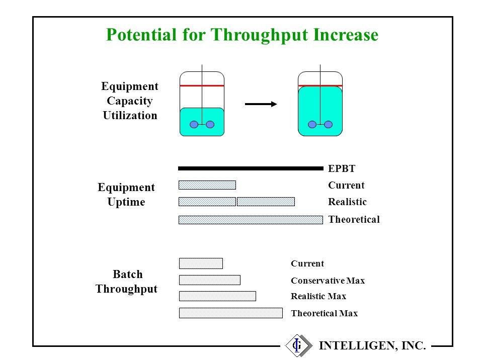 Potential for Throughput Increase INTELLIGEN, INC. Equipment Capacity Utilization Current Batch Throughput Conservative Max Equipment Uptime EPBT Curr