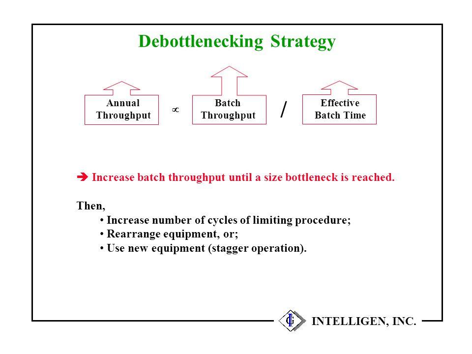 Debottlenecking Strategy INTELLIGEN, INC. Annual Throughput Batch Throughput / Effective Batch Time   Increase batch throughput until a size bottlen