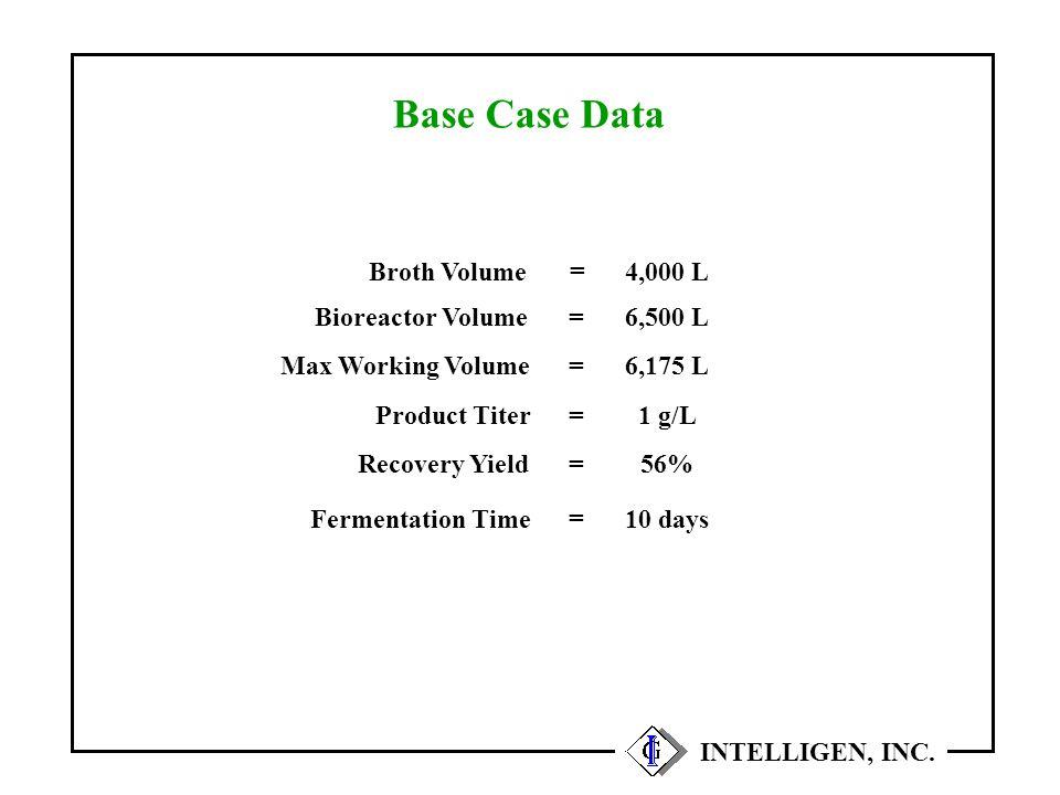Base Case Data INTELLIGEN, INC. Broth Volume4,000 L = Product Titer1 g/L = Bioreactor Volume6,500 L = Recovery Yield56% = Fermentation Time10 days = M