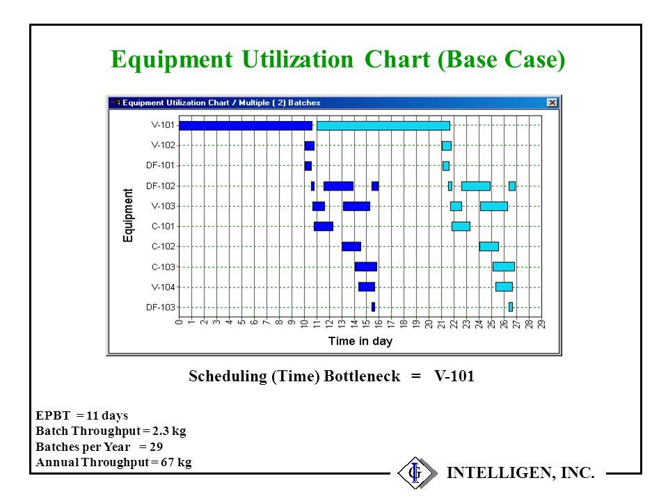 INTELLIGEN, INC. Equipment Utilization Chart (Base Case) V-101 = Scheduling (Time) Bottleneck EPBT = 11 days Batch Throughput = 2.3 kg Batches per Yea