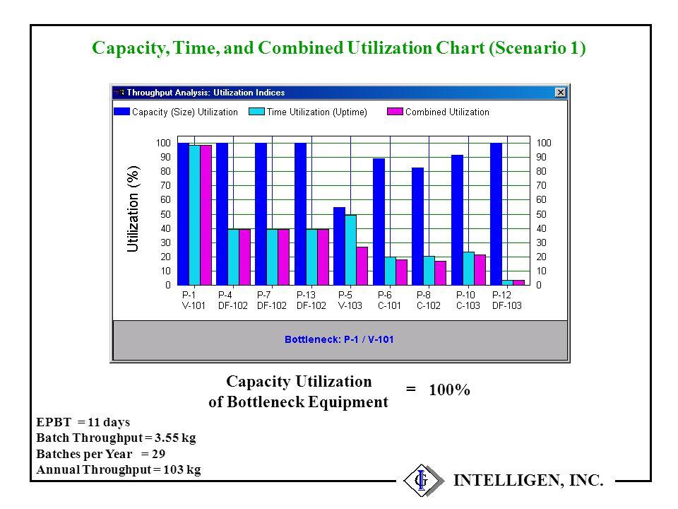 INTELLIGEN, INC. Capacity, Time, and Combined Utilization Chart (Scenario 1) 100% = Capacity Utilization of Bottleneck Equipment EPBT = 11 days Batch
