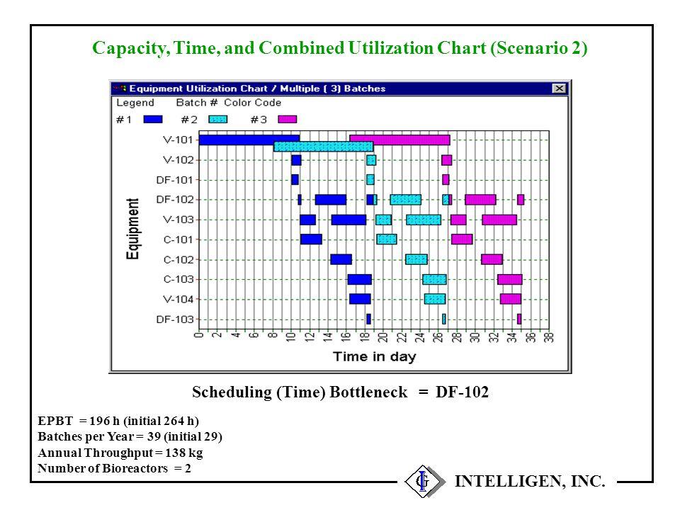 INTELLIGEN, INC. Capacity, Time, and Combined Utilization Chart (Scenario 2) DF-102 = Scheduling (Time) Bottleneck EPBT = 196 h (initial 264 h) Batche