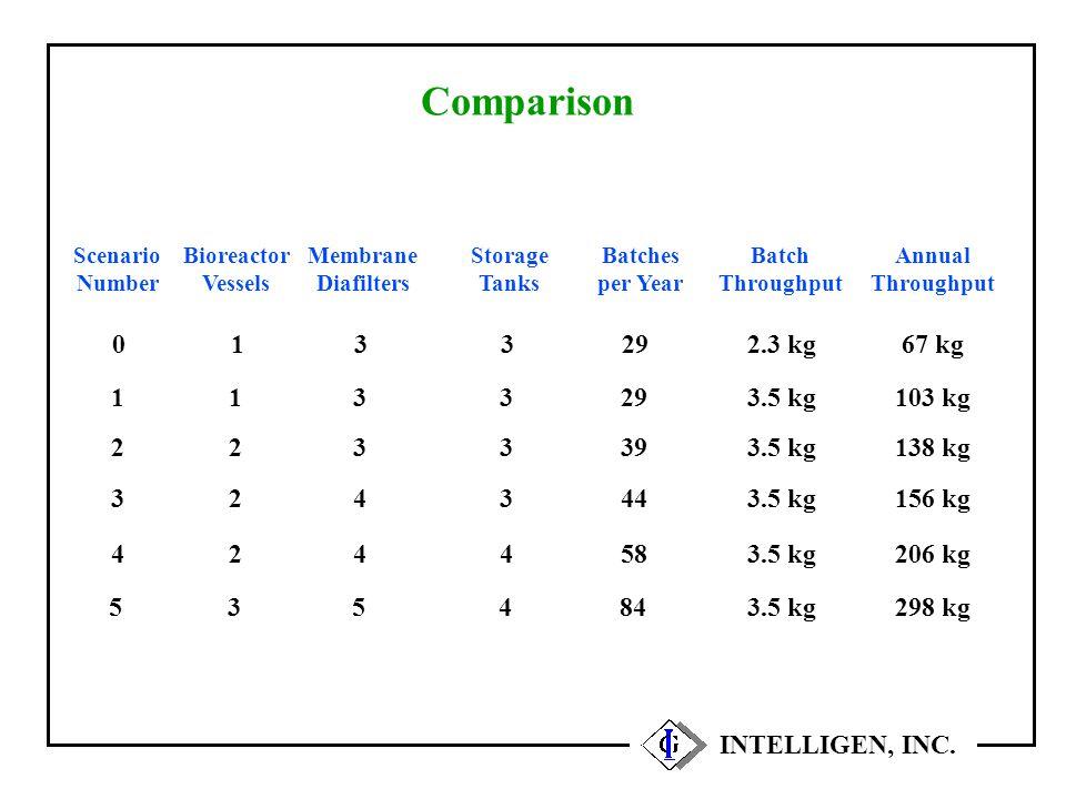 Comparison INTELLIGEN, INC. Scenario Number Bioreactor Vessels Batches per Year Annual Throughput 1129103 kg 2239138 kg 3244156 kg Membrane Diafilters