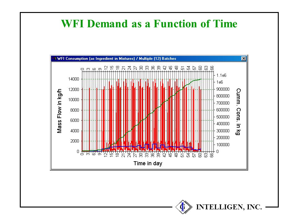 WFI Demand as a Function of Time INTELLIGEN, INC.