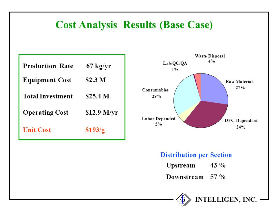 Cost Analysis Results (Base Case) Equipment Cost Total Investment Operating Cost Unit Cost $2.3 M $25.4 M $12.9 M/yr $193/g Production Rate67 kg/yr Di