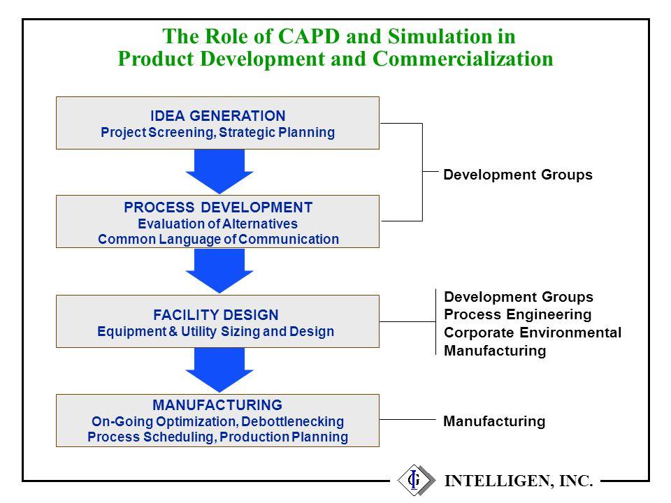 SuperPro Project Databases Recipe 1 Recipe 2 Recipe 3 Multi-Product Manufacturing Facility Facilities Equipment Construction Materials LaborUtilities Raw Materials INTELLIGEN, INC.