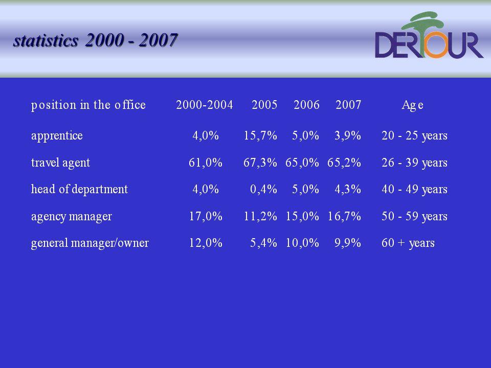 statistics 2000 - 2007