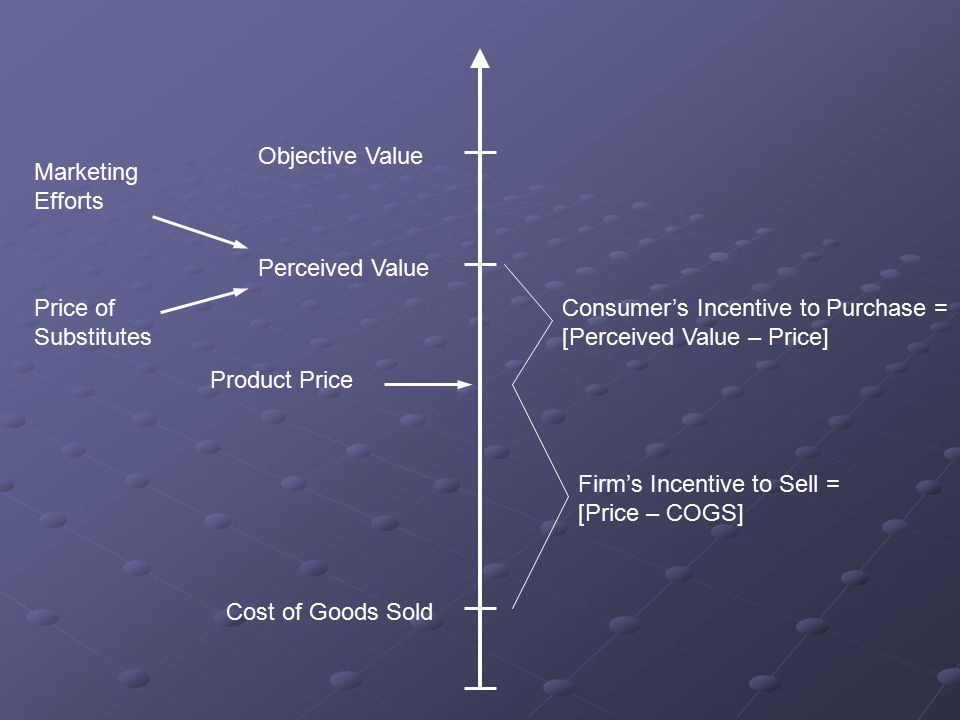 Product Price Cost of Goods Sold Perceived Value Objective Value Consumer's Incentive to Purchase = [Perceived Value – Price] Firm's Incentive to Sell = [Price – COGS] Marketing Efforts Price of Substitutes The Economic Perspective: Consumers Buy When Perceived Value Exceeds Price