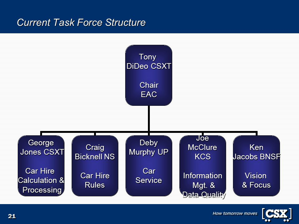 21 Current Task Force Structure Tony DiDeo CSXT ChairEAC George Jones CSXT Jones CSXT Car Hire Calculation & Processing ProcessingCraig Bicknell NS Car Hire RulesDeby Murphy UP CarServiceJoe McClure McClureKCSInformation Mgt.