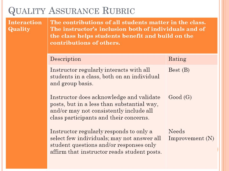 Q UALITY A SSURANCE R UBRIC Interaction Quality The contributions of all students matter in the class. The instructor's inclusion both of individuals