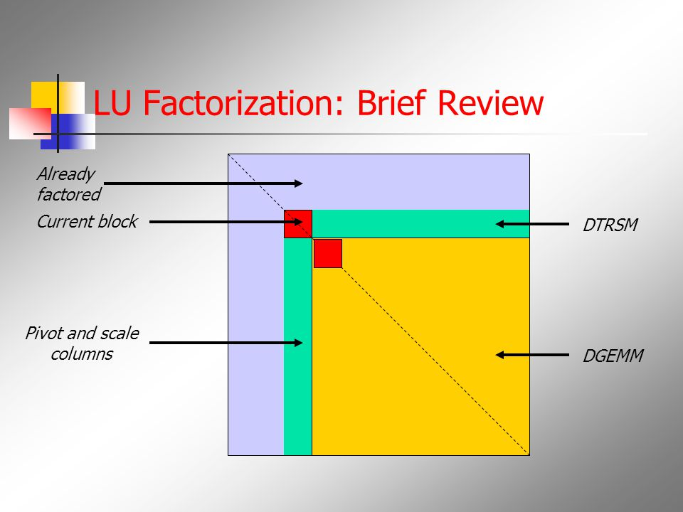 LU Factorization: Brief Review Already factored Pivot and scale columns DTRSM DGEMM Current block
