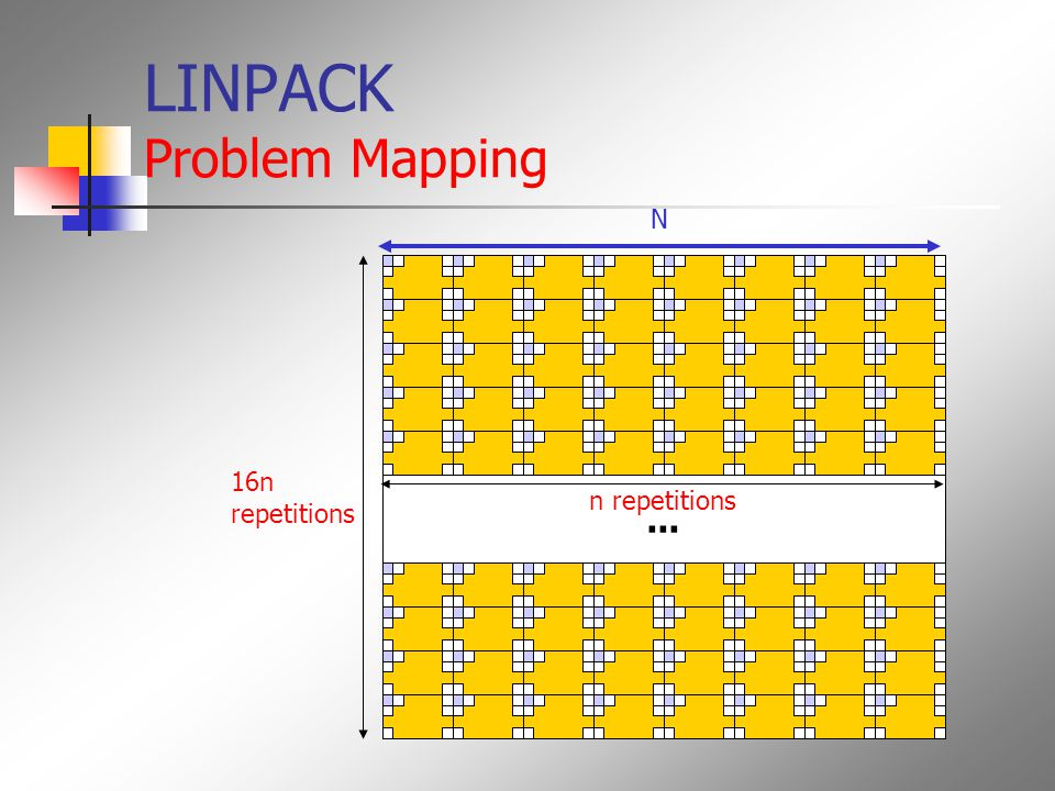 LINPACK Problem Mapping... 16n repetitions n repetitions N