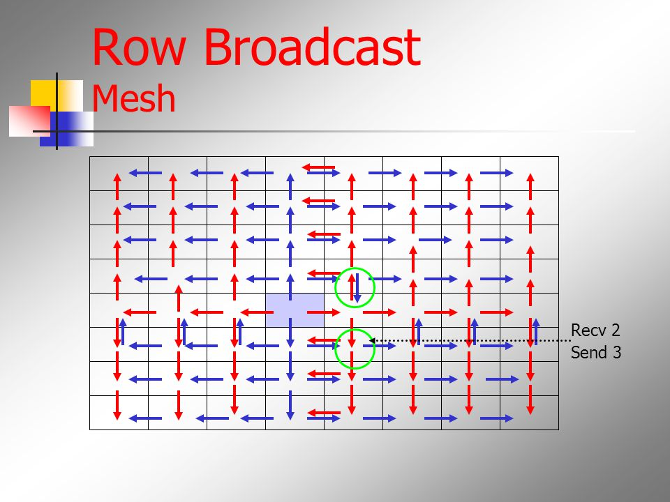 Row Broadcast Mesh Recv 2 Send 3