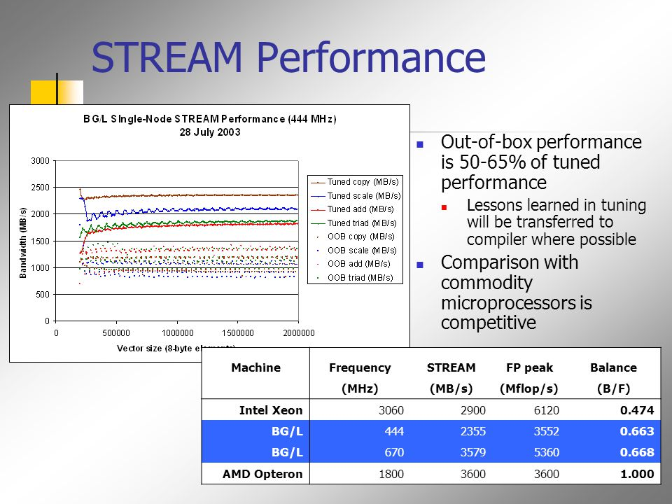 STREAM Performance Out-of-box performance is 50-65% of tuned performance Lessons learned in tuning will be transferred to compiler where possible Comparison with commodity microprocessors is competitive MachineFrequencySTREAMFP peakBalance (MHz)(MB/s)(Mflop/s)(B/F) Intel Xeon3060290061200.474 BG/L444235535520.663 BG/L670357953600.668 AMD Opteron18003600 1.000
