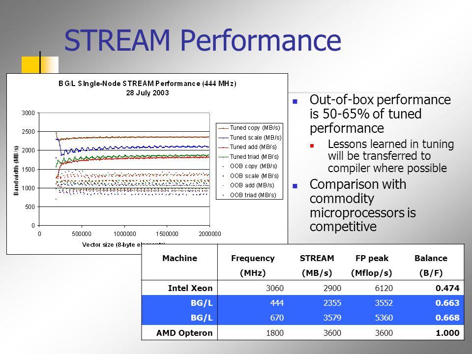 DAXPY Bandwidth Utilization 5.3 bytes/cycle (L3 – bandwidth) 16 bytes/cycle (L1 – bandwidth)