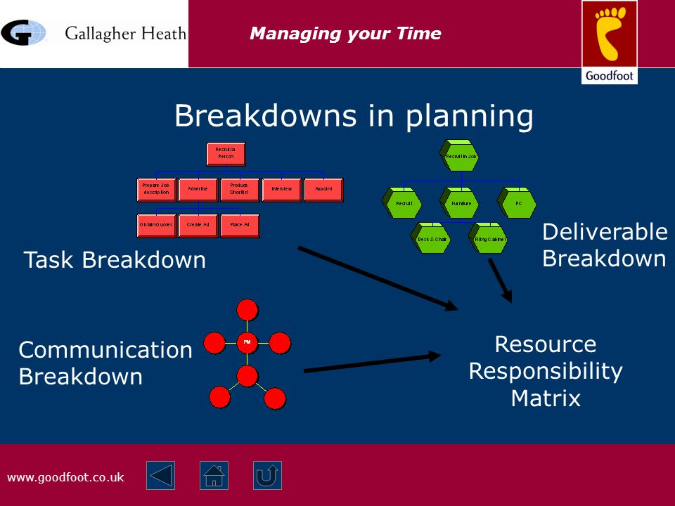 www.goodfoot.co.uk Managing your Time Breakdowns in planning Task Breakdown Communication Breakdown Deliverable Breakdown Resource Responsibility Matrix