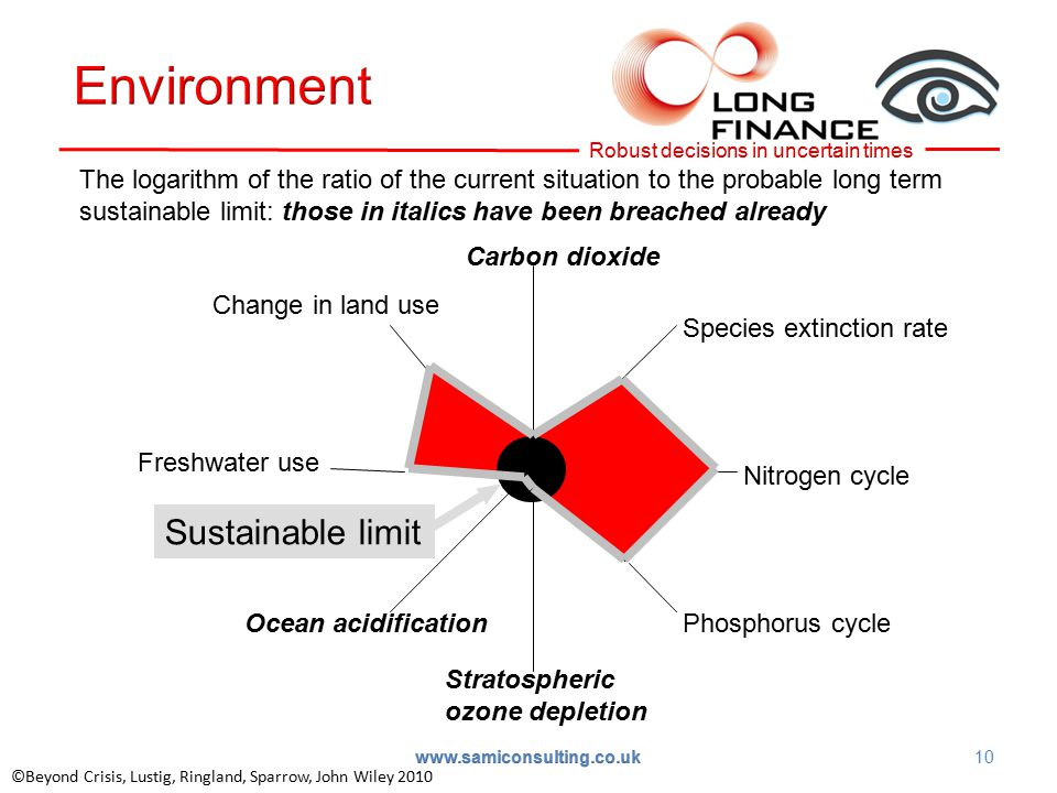 The logarithm of the ratio of the current situation to the probable long term sustainable limit: those in italics have been breached already 0 Carbon dioxide Species extinction rate Nitrogen cycle Phosphorus cycle Stratospheric ozone depletion Ocean acidification Freshwater use Change in land use Sustainable limit ©Beyond Crisis, Lustig, Ringland, Sparrow, John Wiley 2010 www.samiconsulting.co.uk 10