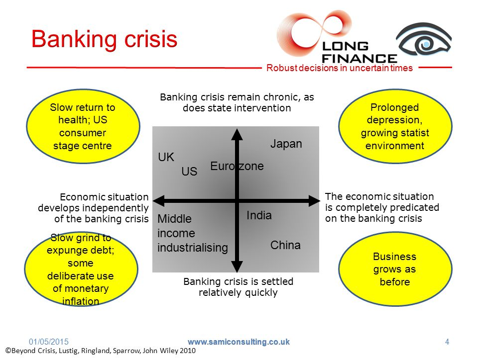 Banking crisis remain chronic, as does state intervention The economic situation is completely predicated on the banking crisis Economic situation develops independently of the banking crisis Banking crisis is settled relatively quickly Japan India UK US Middle income industrialising ©Beyond Crisis, Lustig, Ringland, Sparrow, John Wiley 2010 China Euro zone 01/05/2015 www.samiconsulting.co.uk 4 Prolonged depression, growing statist environment Slow grind to expunge debt; some deliberate use of monetary inflation Business grows as before Slow return to health; US consumer stage centre