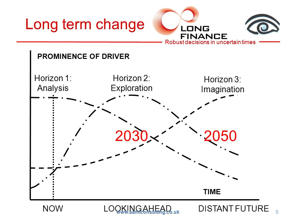 TIME PROMINENCE OF DRIVER NOW LOOKING AHEAD DISTANT FUTURE Horizon 1: Analysis Horizon 3: Imagination Horizon 2: Exploration 5 2030 2050 www.samiconsulting.co.uk