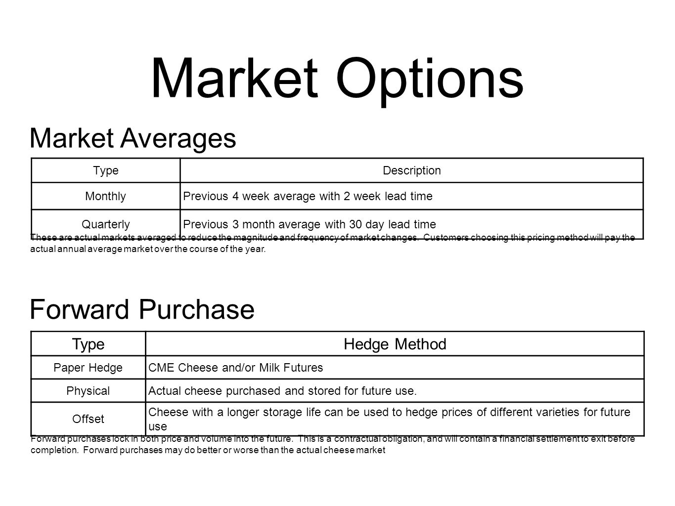 Market Options TypeDescription MonthlyPrevious 4 week average with 2 week lead time QuarterlyPrevious 3 month average with 30 day lead time TypeHedge Method Paper HedgeCME Cheese and/or Milk Futures PhysicalActual cheese purchased and stored for future use.