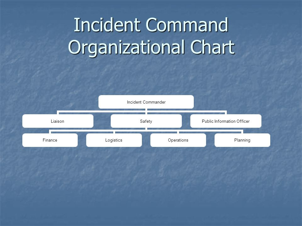 Incident Command Organizational Chart Incident Commander LiaisonSafety FinanceLogisticsOperationsPlanning Public Information Officer