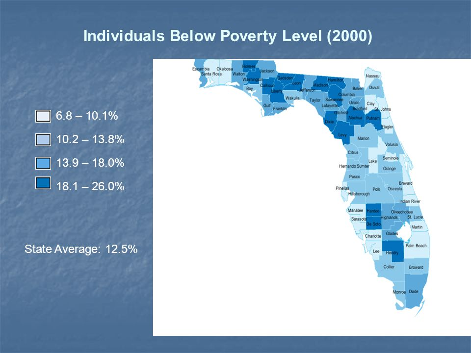 6.8 – 10.1% 10.2 – 13.8% 13.9 – 18.0% 18.1 – 26.0% State Average: 12.5% Individuals Below Poverty Level (2000)