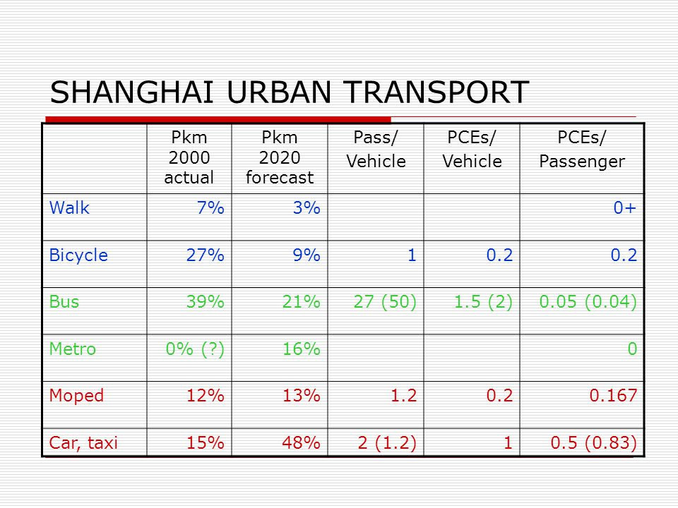 SHANGHAI URBAN TRANSPORT Pkm 2000 actual Pkm 2020 forecast Pass/ Vehicle PCEs/ Vehicle PCEs/ Passenger Walk7%3%0+ Bicycle27%9%10.2 Bus39%21%27 (50)1.5