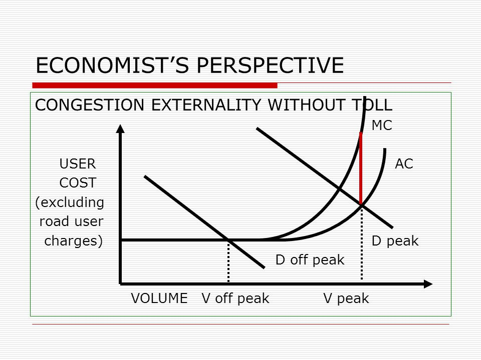 ECONOMIST'S PERSPECTIVE CONGESTION EXTERNALITY WITHOUT TOLL MC USER AC COST (excluding road user charges) D peak D off peak VOLUME V off peak V peak