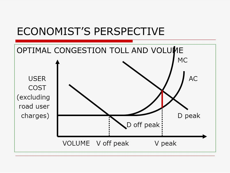 ECONOMIST'S PERSPECTIVE OPTIMAL CONGESTION TOLL AND VOLUME MC USER AC COST (excluding road user charges) D peak D off peak VOLUME V off peak V peak