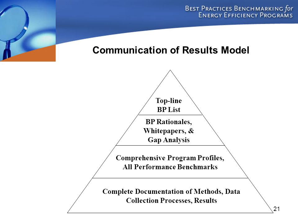 21 Top-line BP List BP Rationales, Whitepapers, & Gap Analysis Comprehensive Program Profiles, All Performance Benchmarks Complete Documentation of Me