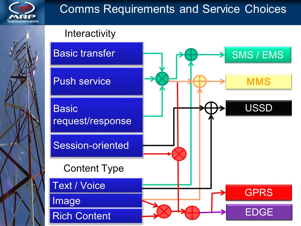 Comms Requirements and Service Choices Basic transfer Push service Basic request/response Session-oriented Image Text / Voice Rich Content Interactivity Content Type SMS / EMS USSD GPRS EDGE MMS GPRS EDGE GPRS EDGE