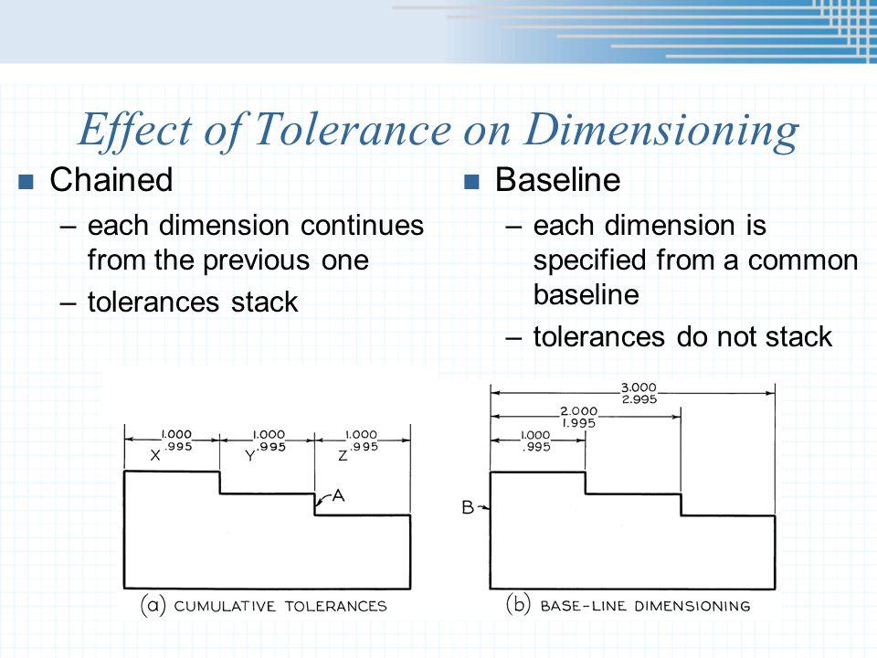 Mating Dimensions