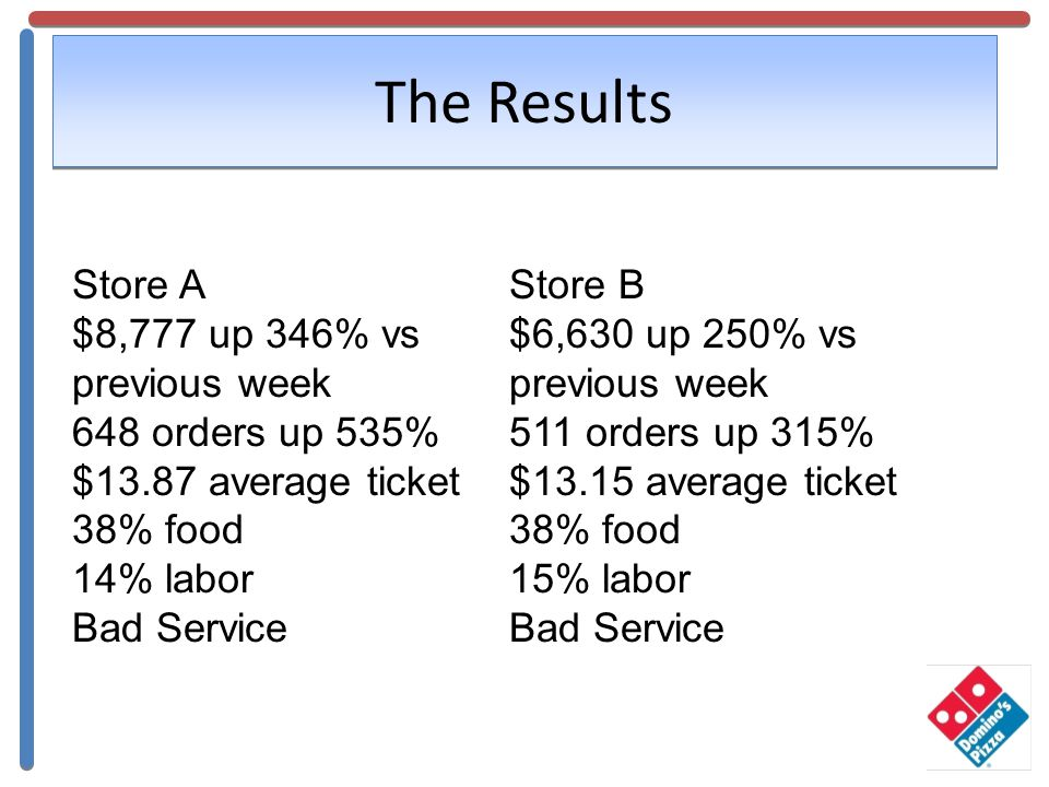 The Results Store A $8,777 up 346% vs previous week 648 orders up 535% $13.87 average ticket 38% food 14% labor Bad Service Store B $6,630 up 250% vs previous week 511 orders up 315% $13.15 average ticket 38% food 15% labor Bad Service