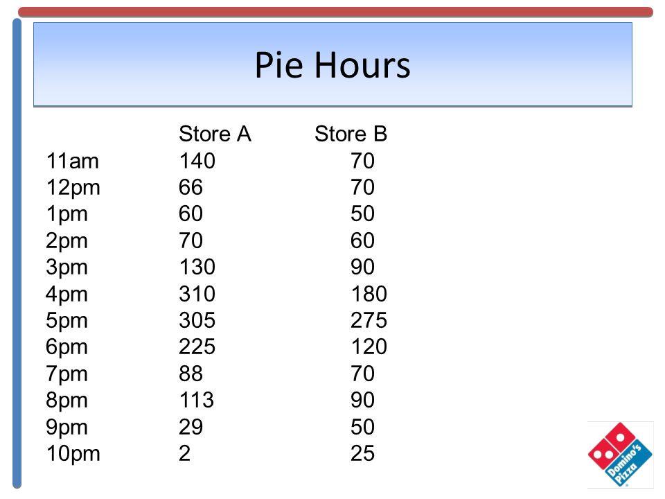 Pie Hours Store A 11am140 12pm66 1pm60 2pm70 3pm130 4pm310 5pm305 6pm225 7pm88 8pm113 9pm29 10pm2 Store B 70 50 60 90 180 275 120 70 90 50 25